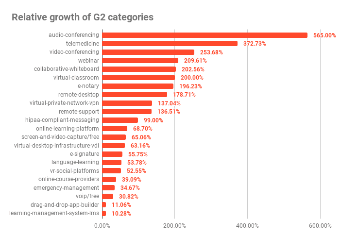 Growth of G2 categories
