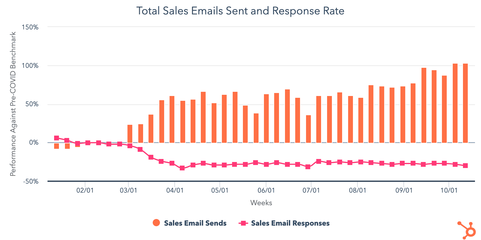 Email outreach responses in 2020
