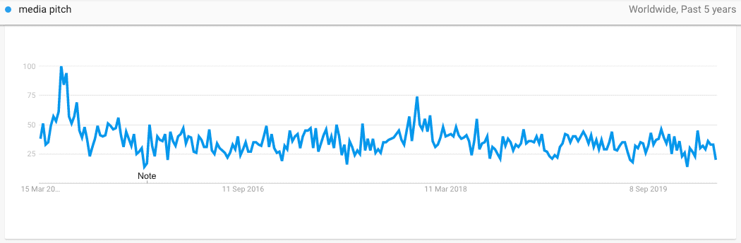 Media Pitching on Google Trends
